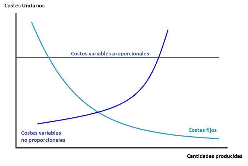 Gráfica de costes variables